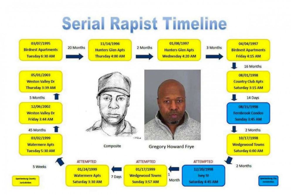 PHOTO: The Spartanburg Police Department released a detailed timeline of events in the case against suspected serial rapist Gregory Howard on Wednesday, April 3, 2019.