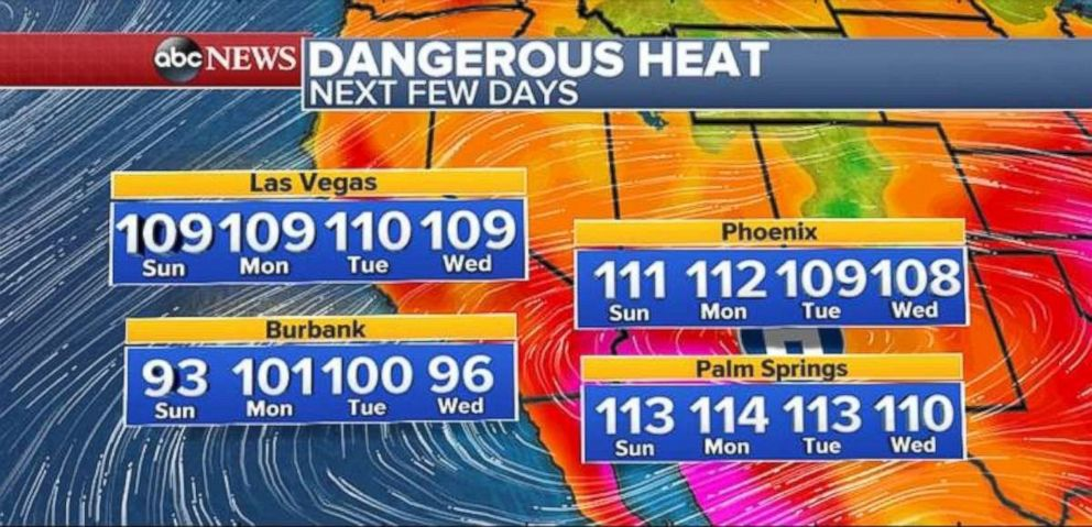 Temperatures will still be well above 100 degrees for much of the Southwest through the next week.