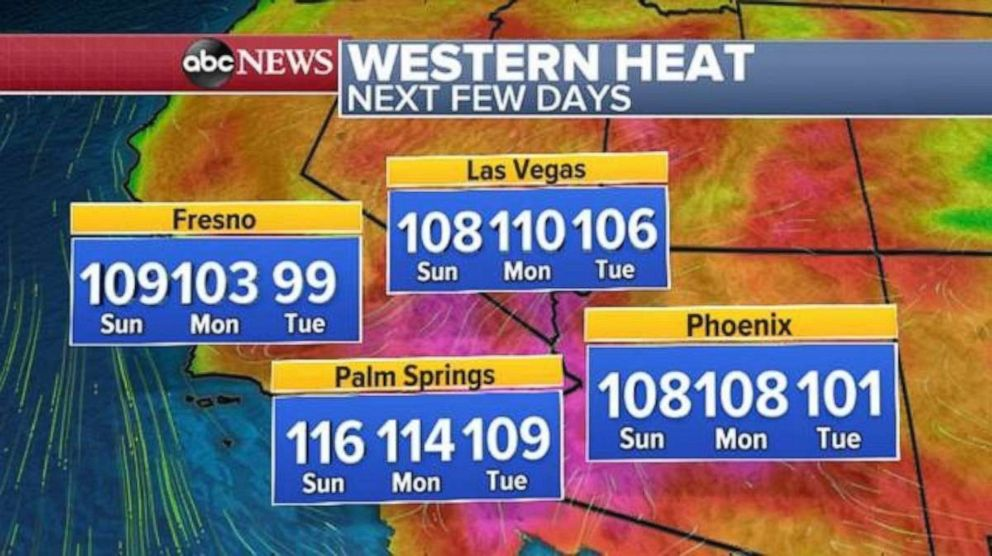PHOTO: Temperatures will not cool off over the next few days out West.
