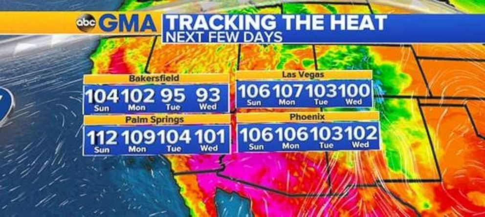 Temperatures will be over 100 for four straight days in Las Vegas, Phoenix and Palm Springs, Calif., this week.