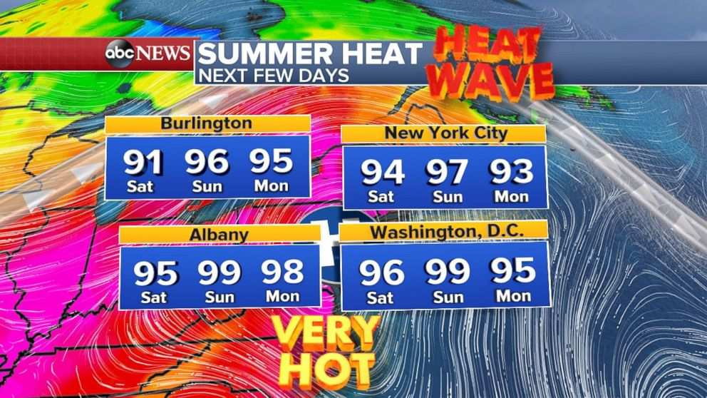 Temperatures will be in the mid-90s in Washington, D.C., and New York City through the weekend.
