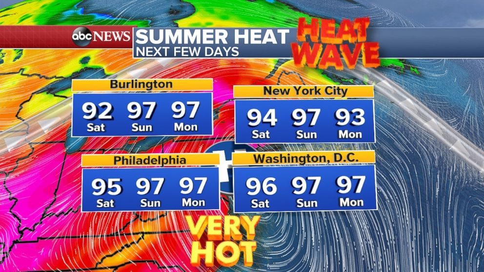Temperatures will be over 90 degrees throughout the northeastern weekend.