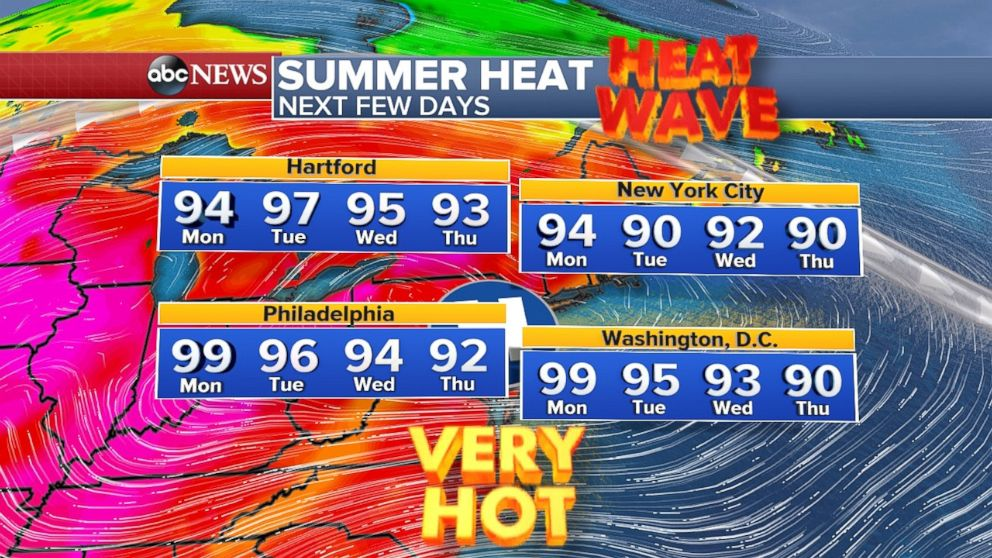 The temperature will stay over 90 degrees through the July 4 holiday across the Northeast.