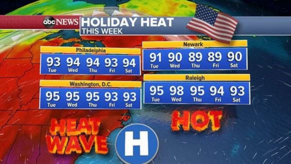 PHOTO: It will be very hot in the Northeast for the holiday week ahead.