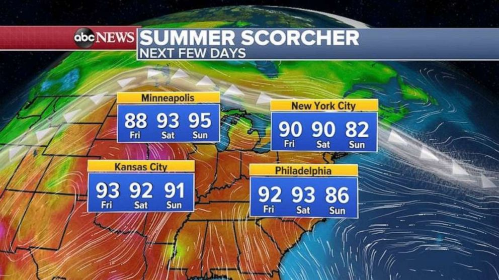 PHOTO: Temperatures will be in the 90s before finally cooling off on Sunday.