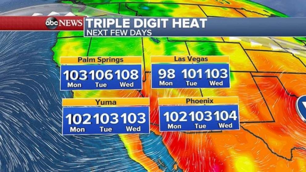 Temperatures will be well over 100 degrees across much of the Southwest this week.