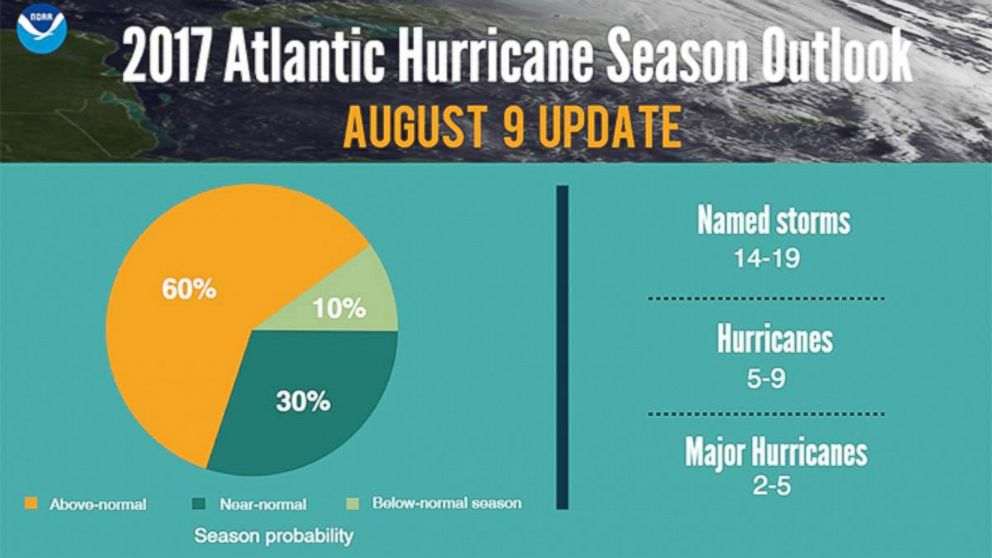 As of Aug. 9, the National Oceanic and Atmospheric Administration predicted that the 2017 hurricane season would yield between two and five major hurricanes.