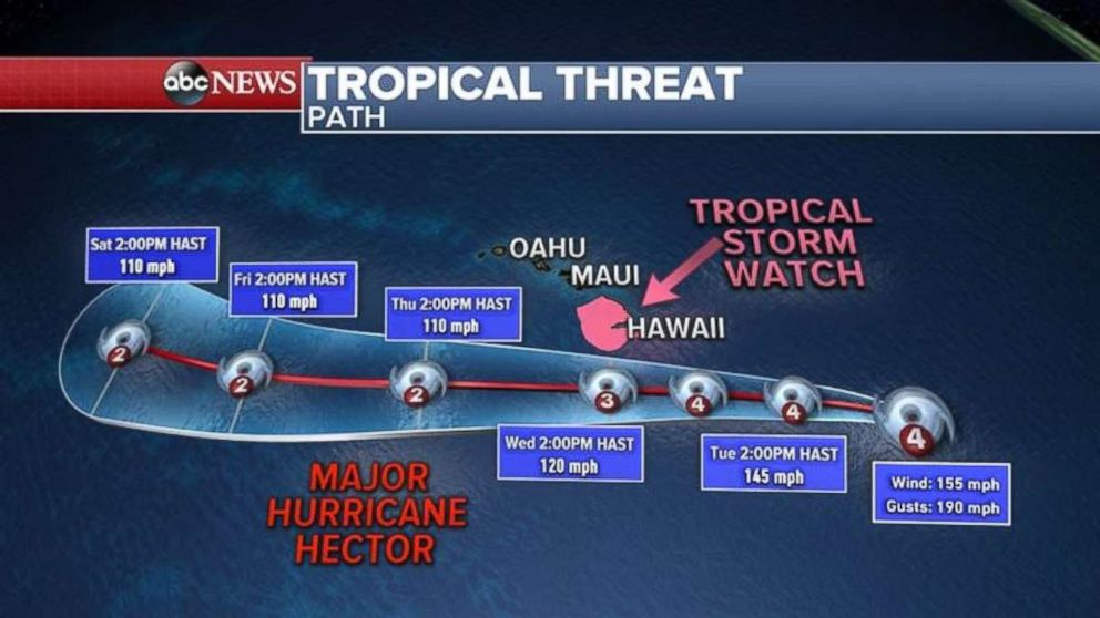 Hurricane Hector is a major hurricane, but it will weaken as it moves south of the Hawaiian Islands.