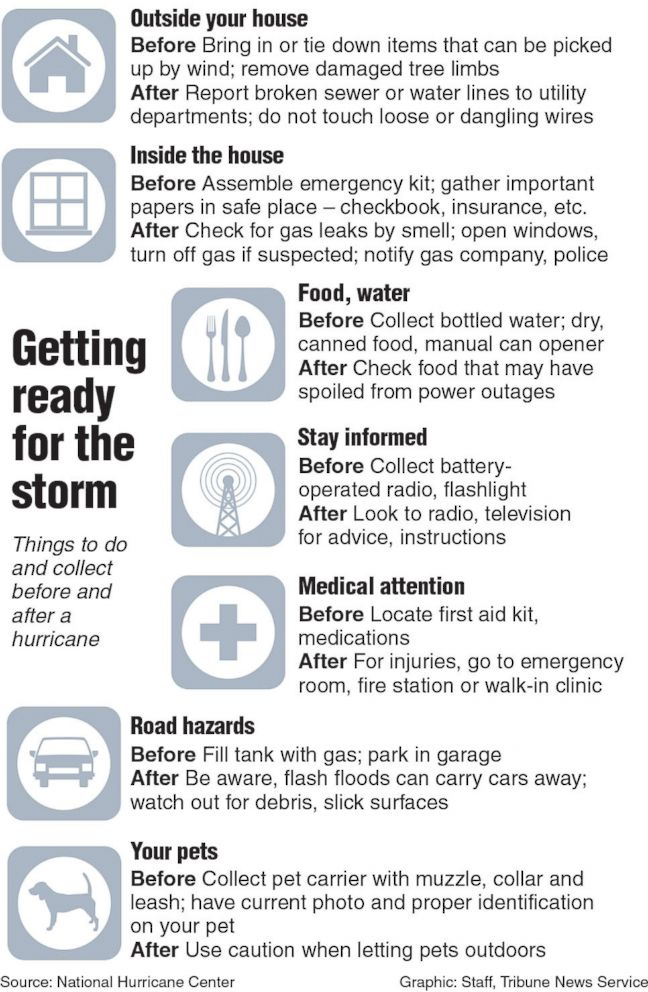PHOTO: Graphic showing things to do and collect before and after a hurricane.