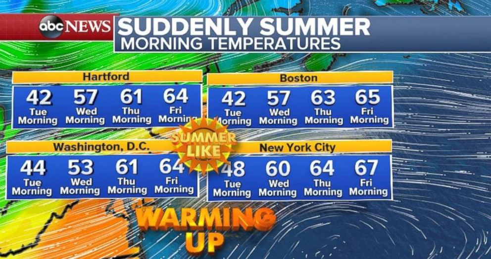 The major I-95 cities will see temperatures barely below 60 in the morning by the end of the week.