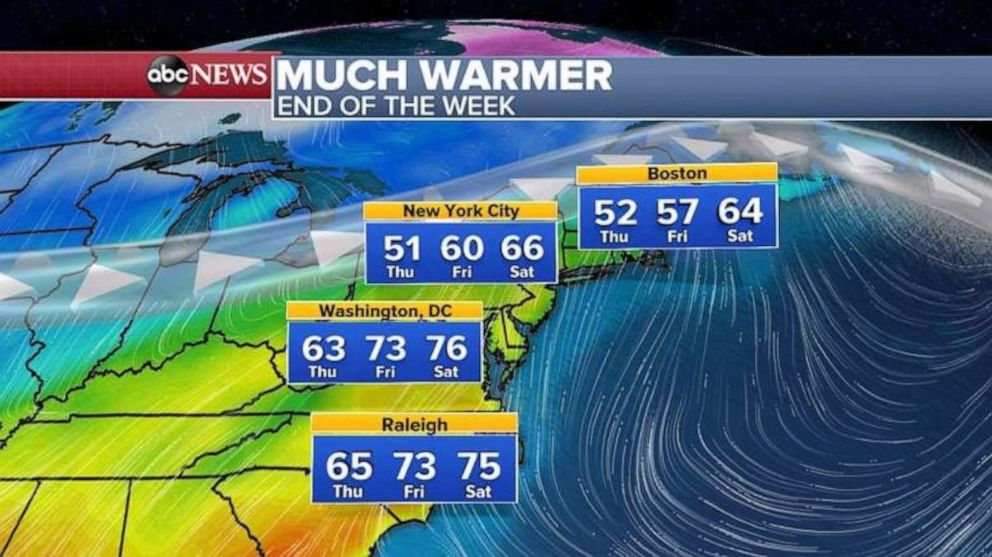 Temperatures will rise into the 60s and 70s on the East Coast this weekend.