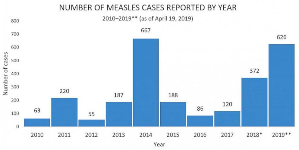 CDC Number of measles cases reported by year