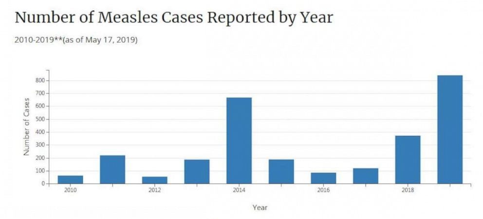 PHOTO:Number of measles cases reported by year as of May 17, 2019.