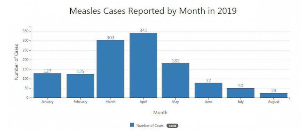 PHOTO: Measles Cases Reported By Month in 2019.