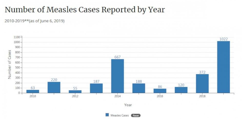 Number of measles cases over 1,000 in US for the first time since