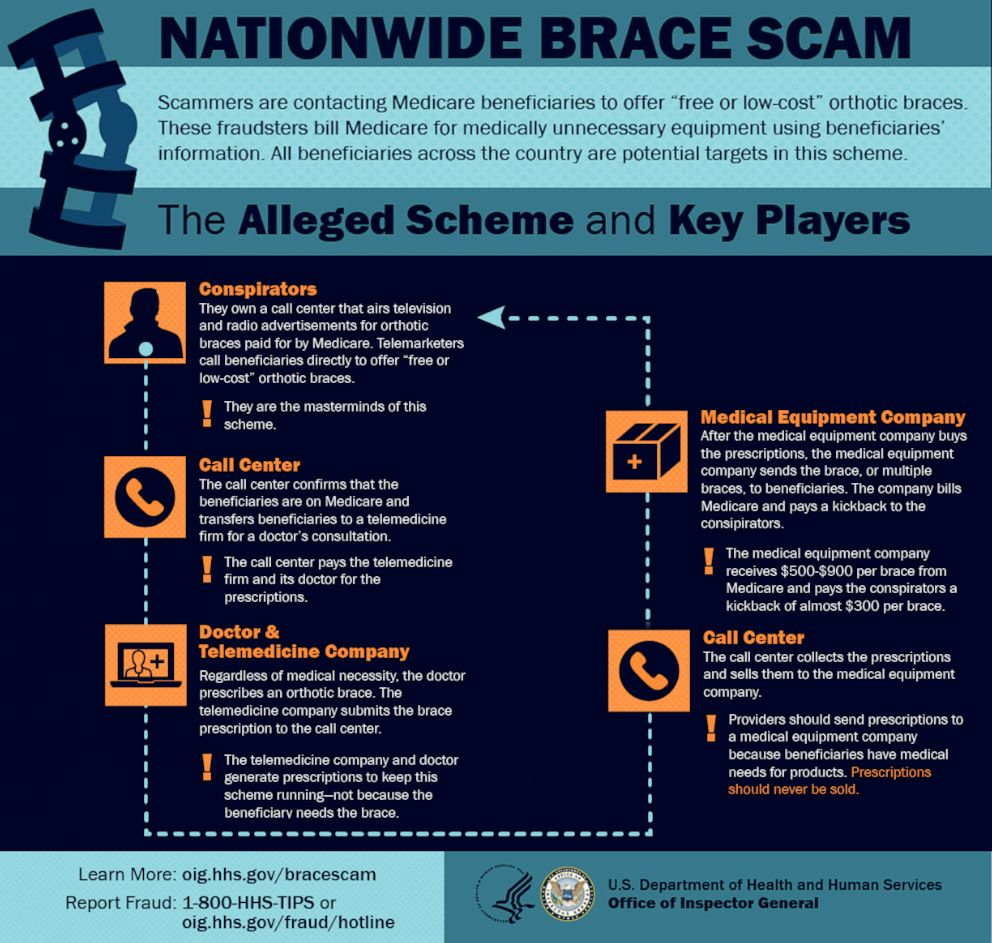 PHOTO: A graphic released by the U.S. Department of Health and Human Services shows how an alleged nationwide Medicare scam worked.