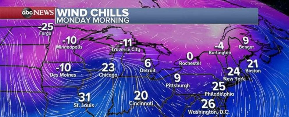 PHOTO: Wind chills on Monday morning will start to dive as the clipper system moves off the coast.