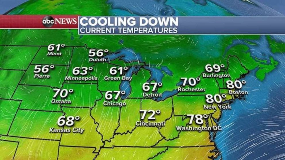 PHOTO: Temperatures are much cooler in the Midwest on Monday, with relief coming to the Northeast later in the day.