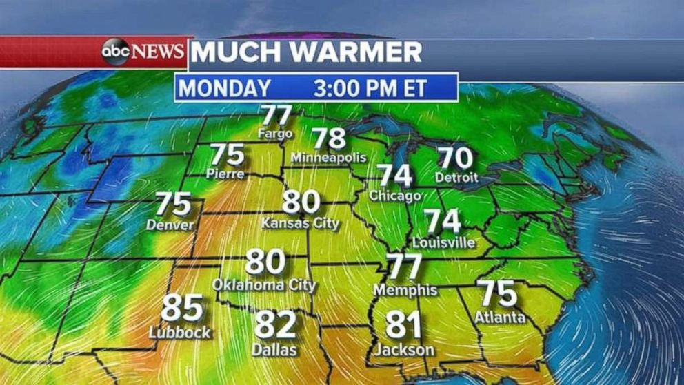 The temperatures in the central US will rise on Monday in the 70s and 80s.