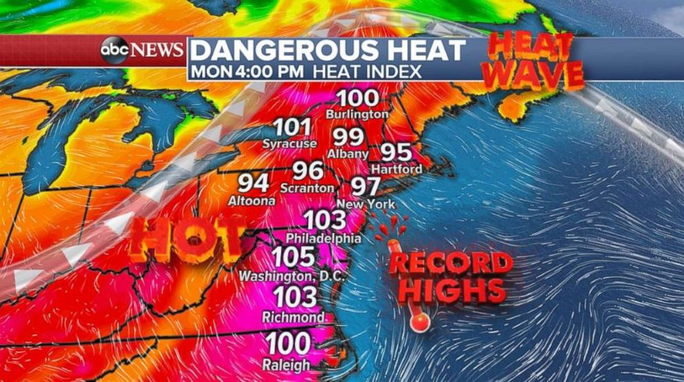 The heat wave continues for the Northeast on Monday.