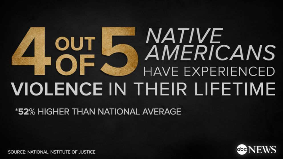 GRAPHIC: 4 out of 5 Native Americans have experienced violence in their lifetime