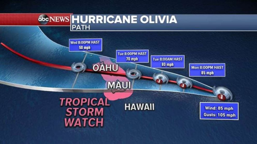 PHOTO: Hurricane Olivia is projected to weaken as it near Hawaii, but a tropical storm watch is in place for Maui and Oahu.