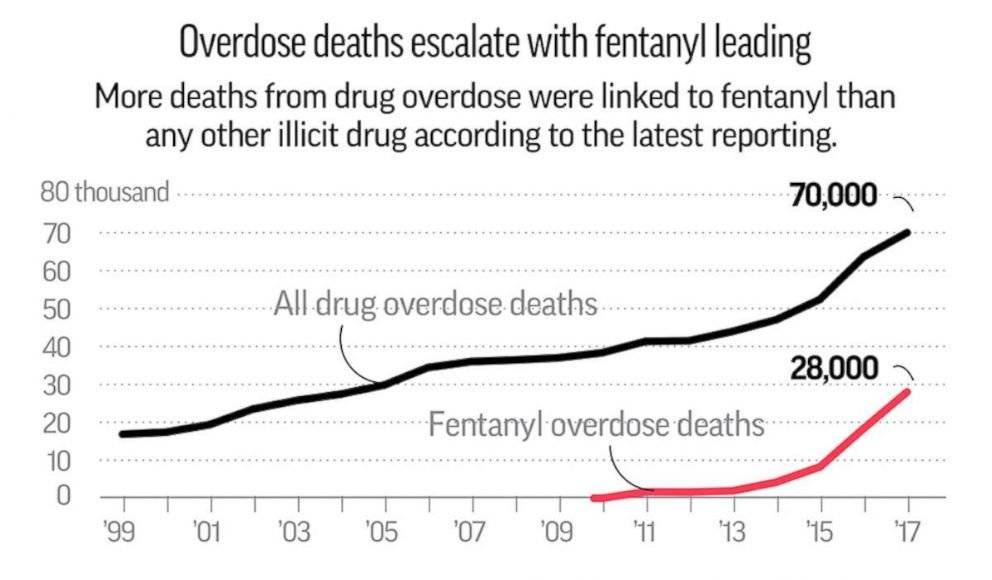 The U S Opioid Epidemic Council On Foreign Relations >> Us Opioid Related Deaths Have Quadrupled In Past 18 Years Affecting