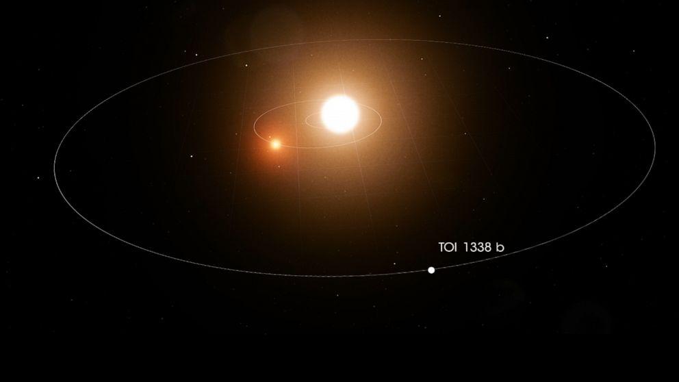 https://s.abcnews.com/images/US/planet-circles-two-stars-nasa-01-ht-jc-200109_hpMain_16x9_992.jpg