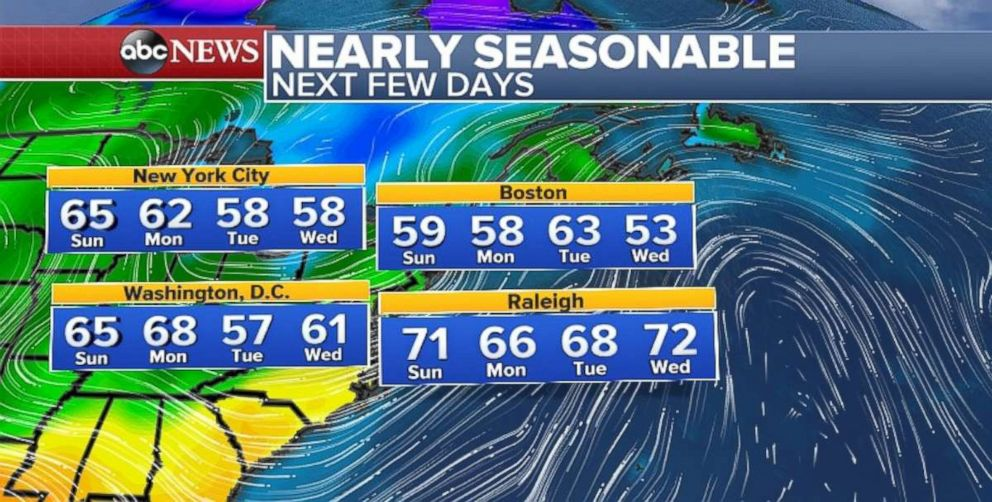 Temperatures will be seasonable across the eastern U.S. throughout the week.