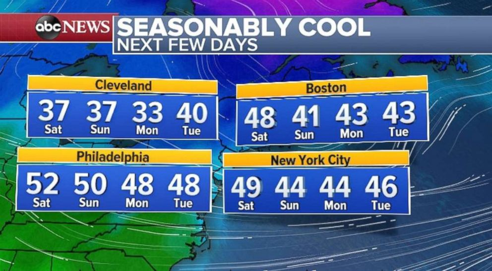 PHOTO: Temperatures will be in the 40s across much of the Northeast in the following few days.
