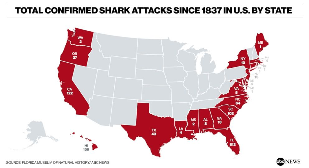 PHOTO: A map created on July 19, 2018, with data from the Florida Museum of Natural History, shows the total number of confirmed shark attacks in U.S. states since 1837.