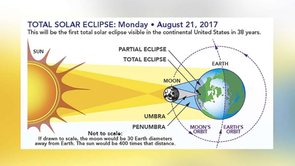 The diagram shows the earth-sun-moon geometry of a total solar eclipse.