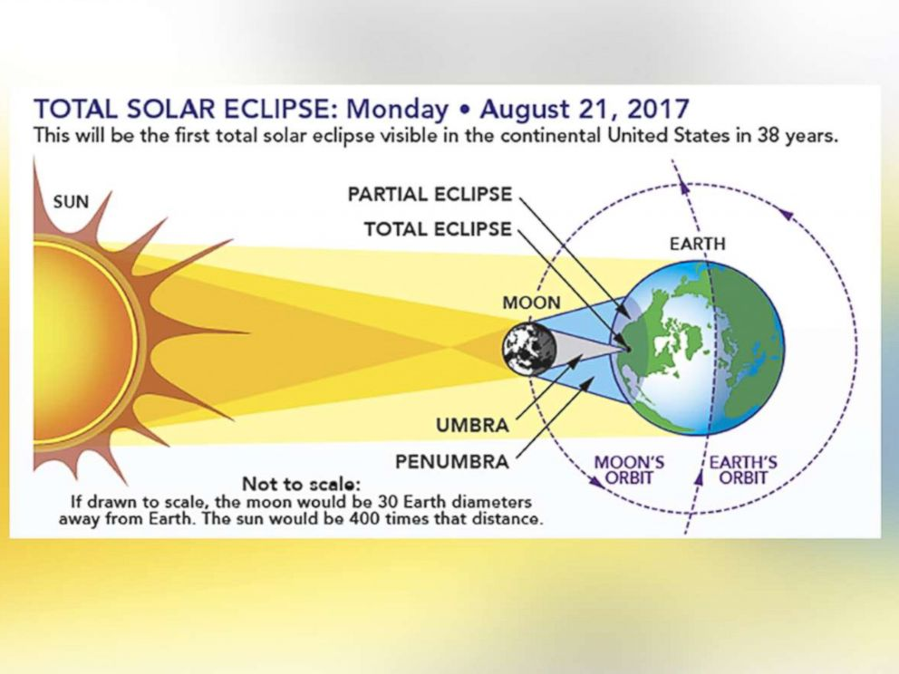 PHOTO: The diagram shows the earth-sun-moon geometry of a total solar eclipse.