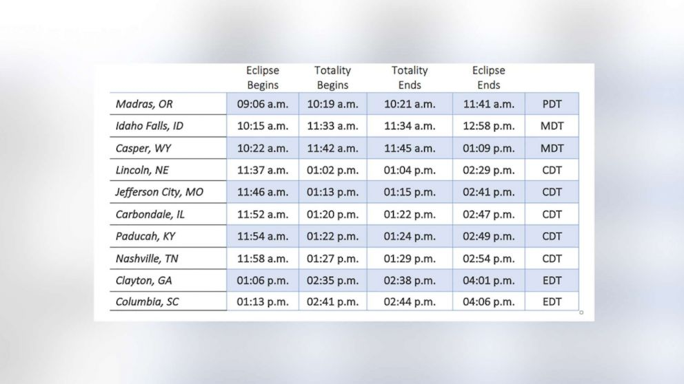The table shows eclipse times for cities in the path of totality.