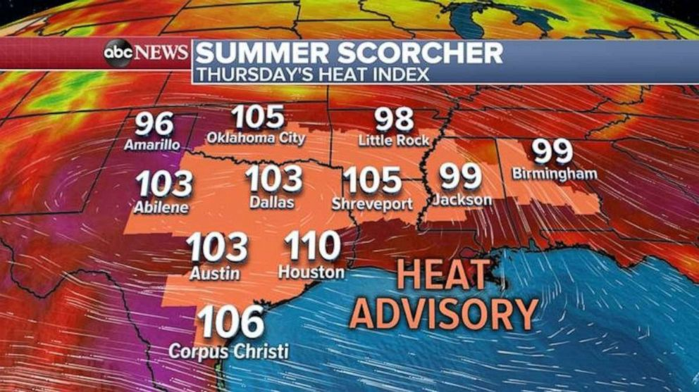 PHOTO: Temperatures will feel well over 100 degrees in Texas, Oklahoma and Louisiana on Thursday.