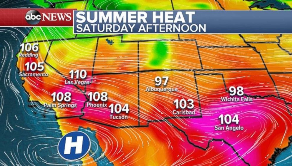Temperatures will soar into triple digits for another day across the Southwest.
