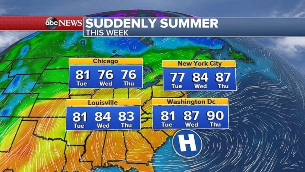 At the end of the week, temperatures reach the upper 80s and even the 1990s on the East Coast.