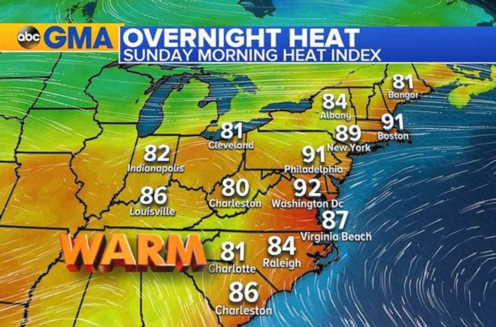 PHOTO: The heat index will already be 90 degrees in the Northeast on Sunday morning, with more heat to come.