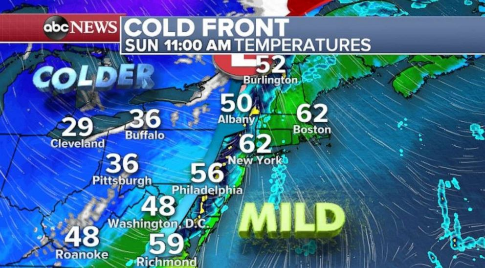Temperatures are mild ahead of the front, but cool air will arrive in the Northeast on Sunday afternoon.