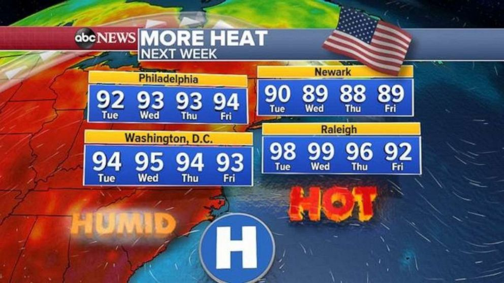 PHOTO: The heat will return in the East in the middle of next week.