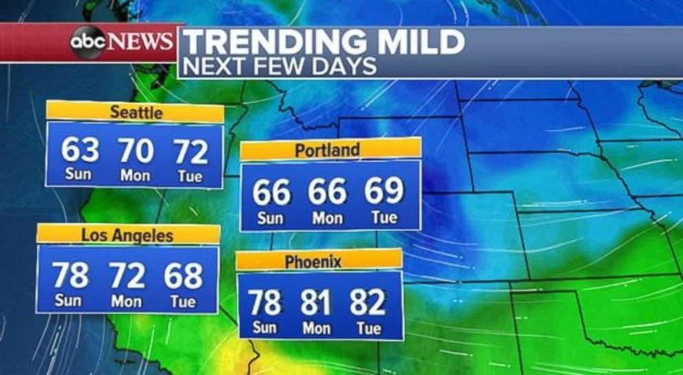 PHOTO: Temperatures are on the rise to start the week out West.