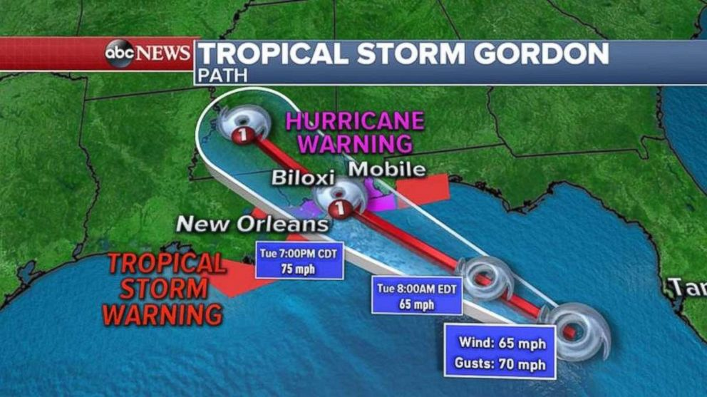 The path for Tropical Storm Gordon takes it into the Gulf Coast around Biloxi Miss. late Tuesday Sept. 4 2018
