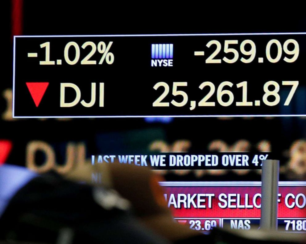 PHOTO: A trader looks at a screen displaying the Dow Jones Industrial Average on the floor of the New York Stock Exchange in New York City, Feb. 5, 2018.