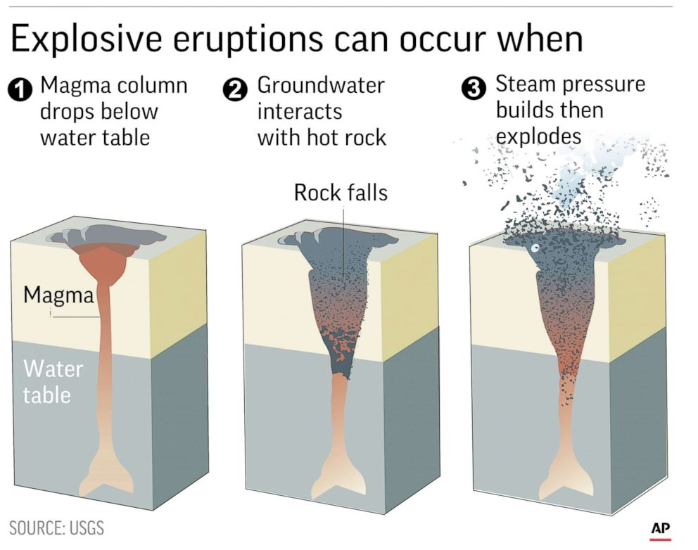 PHOTO: Diagram explains explosive eruptions of volcanoes.