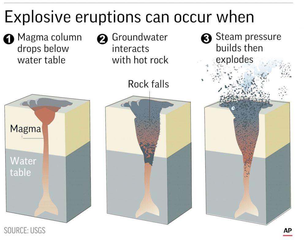 APDiagram explains explosive eruptions of volcanoes