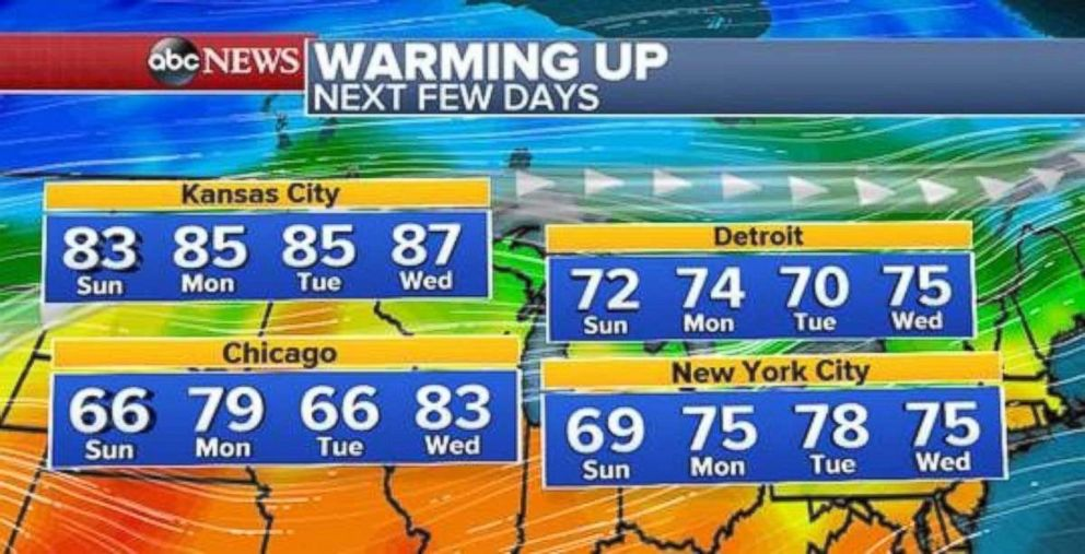 PHOTO: Temperatures will warm up in the Midwest and Northeast in the middle of the work week.