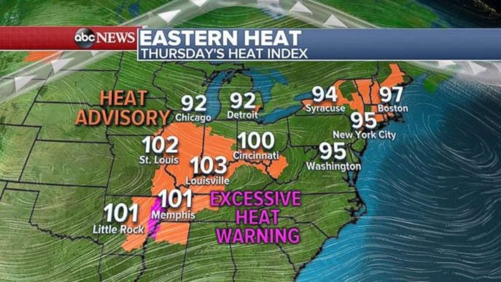 Much of the Midwest will see a head index today in excess of 100.