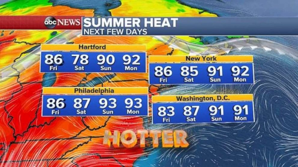 East Coast temps are heating up.