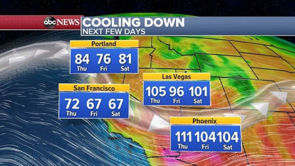 PHOTO: Temperatures out West are cooling down from record highs.