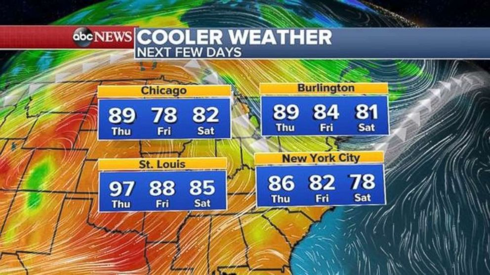 Temperatures across the U.S. will cool a bit over the next few days.